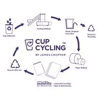 cupcycle_chart